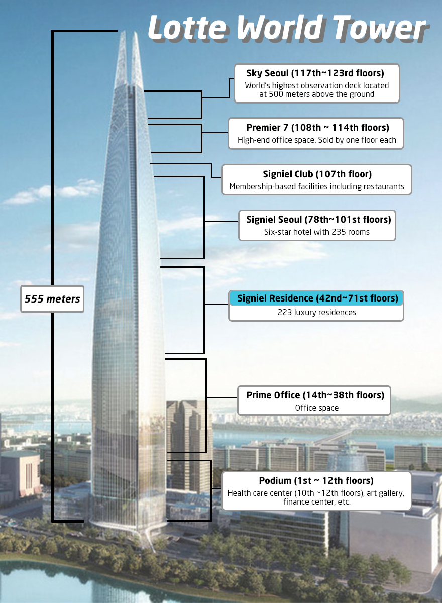 Seoul S Lotte World Tower To Offer The Most Expensive Homes